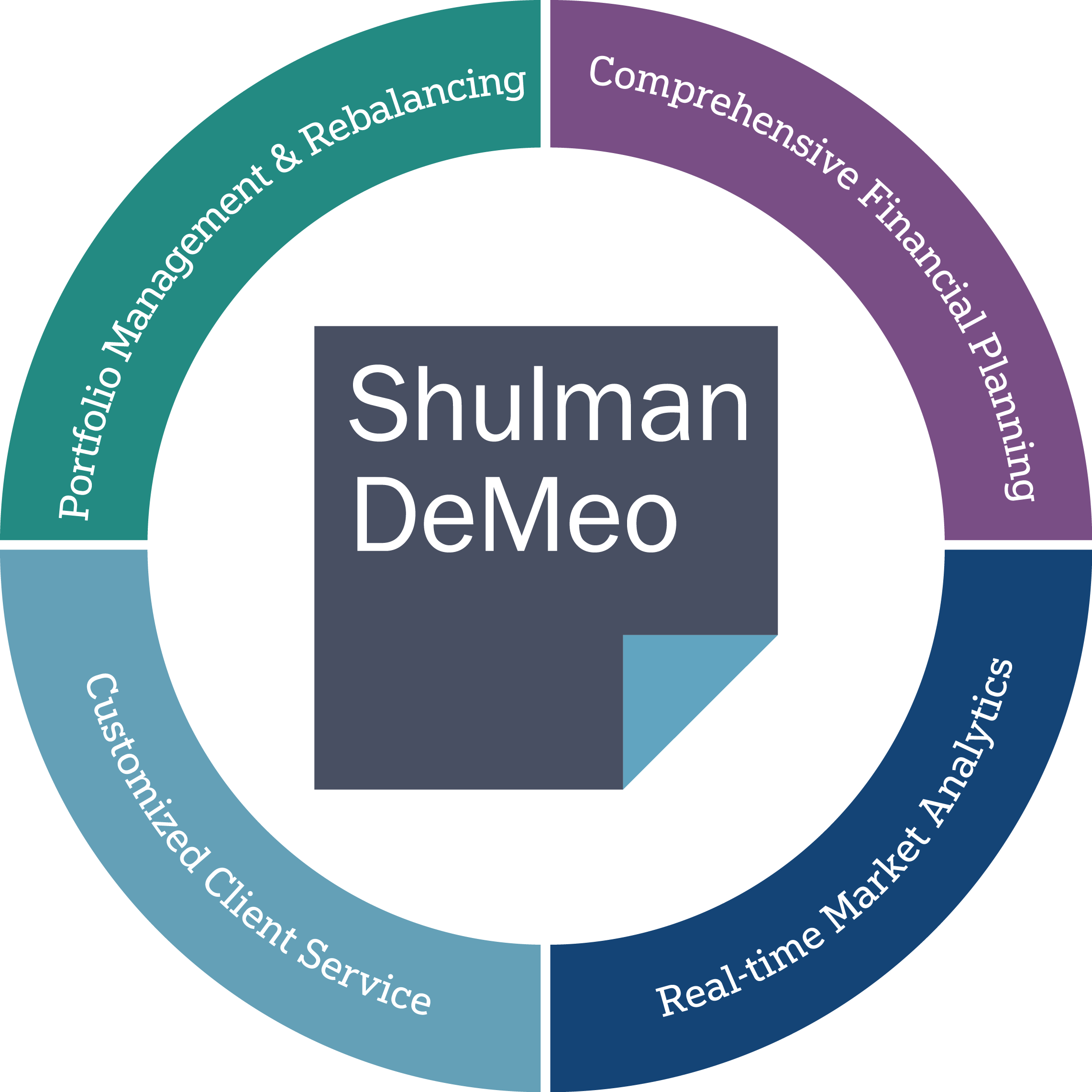 A chart describing the Shulman DeMeo advantage. They offer: portfolios management and rebalancing, comprehensive financial planning, real-time market analytics, and customized client services.
